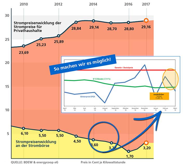 Unsere Mitglieder partizipieren unmittelbar an diesen sinkenden Strom- Einkaufspreisen – siehe folgende Beispiel-Grafik.